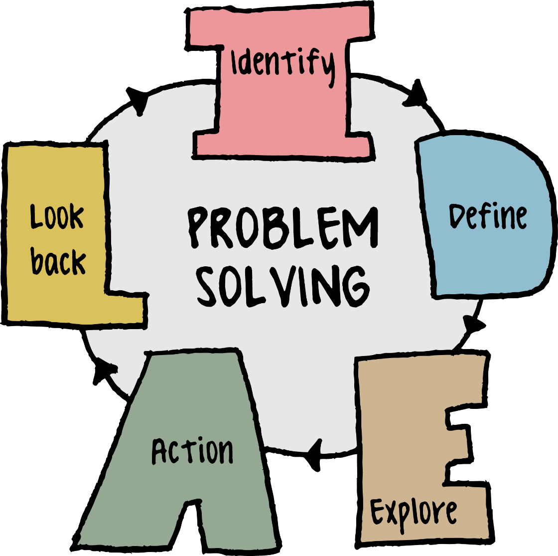 Protected: Problem Solving